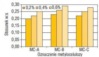 Składniki zapraw klejowych do płytek, cz. II – Metyloceluloza