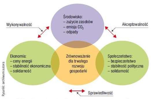 Wykonywanie obiektów budowlanych zgodnie z zasadami rozwoju zrównoważonego