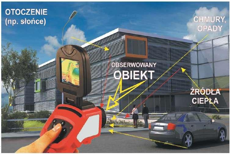Termowizja – zasady ogólne, środowisko pomiarowe, budowa kamer, przykłady zastosowania