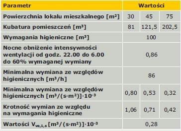 Zmiany w metodologii obliczania charakterystyki energetycznej