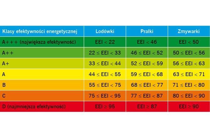 Etykietowanie energetyczne w teorii i praktyce