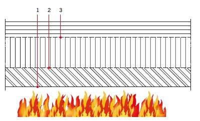 Konstrukcje betonowe i murowe – projektowanie z uwagi na warunki pożarowe według eurokodów