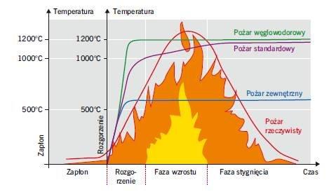 Projektowanie konstrukcji stalowych z uwagi na warunki pożarowe według Eurokodów
