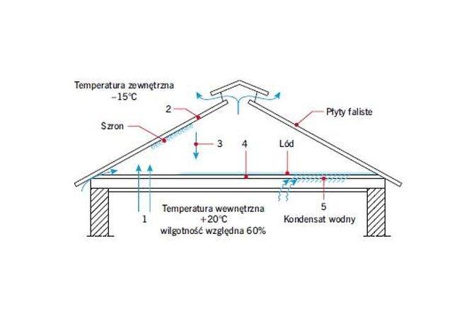 Minimalne grubości termoizolacji stropodachów dwudzielnych o konstrukcji krokwiowej