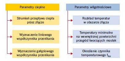 Parametry cieplno-wilgotnościowe złączy ścian zewnętrznych - analiza numeryczna