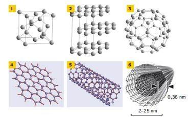 Nanotechnologia w budownictwie – wprowadzenie