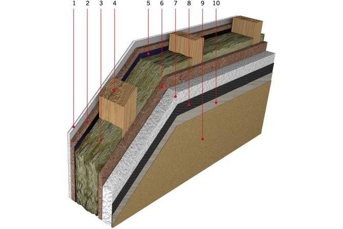 Ocieplanie ścian w technologii szkieletowej - prawo a technologia