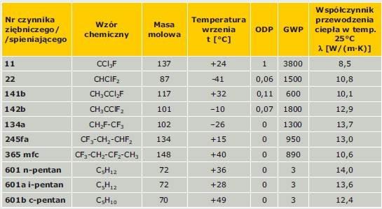 Jak określać wartość oporu cieplnego i współczynnika przewodzenia ciepła pianek PUR/PIR w wyrobach budowlanych?