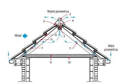 Jak konstruować ocieplone stropodachy krokwiowe uwzględniając ich wentylację?
