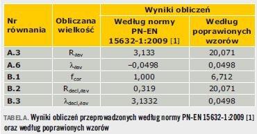Właściwości termoizolacyjne preizolowanych rur giętkich. Komentarz do normy PN-EN 15632-1:2009