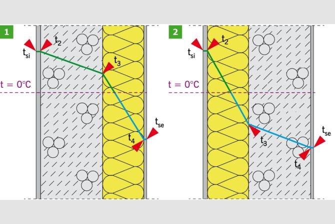Analiza parametrów fizykalnych ścian zewnętrznych po termomodernizacji w świetle wymagań cieplno‑wilgotnościowych