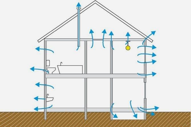 Badanie rzeczywistej wymiany powietrza w budynku metodą gazu śladowego