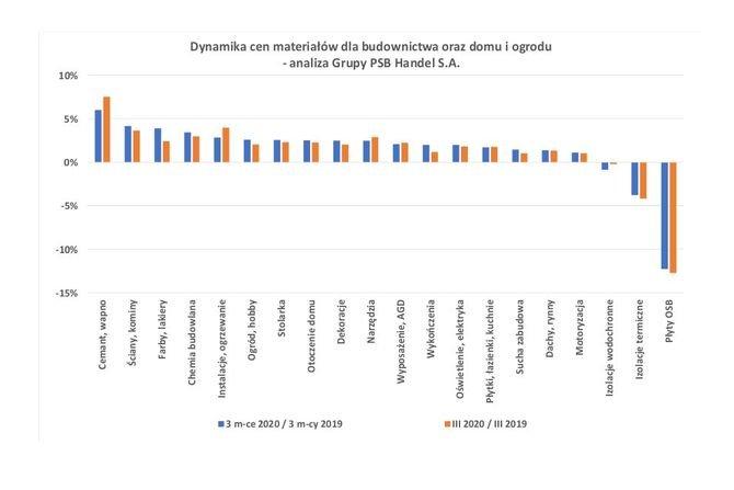Ceny materiałów budowlanych w marcu 2020 r.