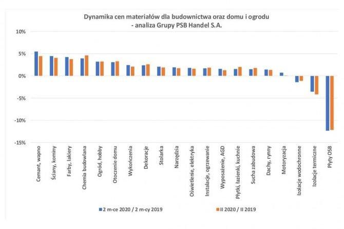 Ceny materiałów dla budownictwa oraz domu i ogrodu w lutym 2020 r.