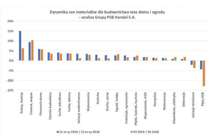 Ceny materiałów budowlanych - grudzień 2019