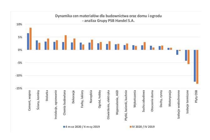 Ceny materiałów dla budownictwa w kwietniu 2020 r.