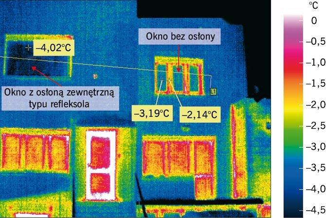 Wpływ osłony przeciwsłonecznej na współczynnik przenikania ciepła okna