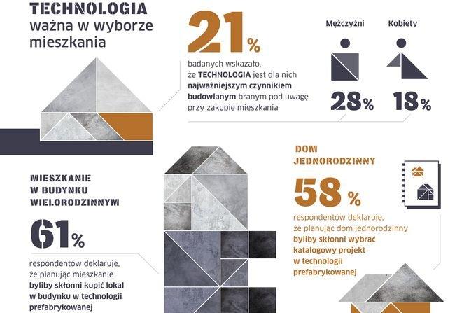 Mieszkania z prefabrykatów betonowych coraz bardziej popularne