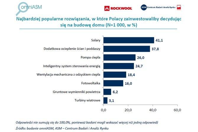 Polacy inwestują w kolektory słoneczne i ocieplenie budynku