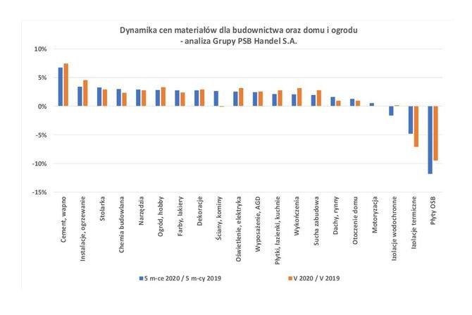 Ceny materiałów dla budownictwa w maju 2020 r.