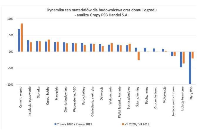 Ceny materiałów dla budownictwa w lipcu 2020 r.