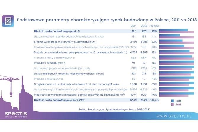 Jaka będzie wartość polskiego rynku budowlanego w roku 2020?