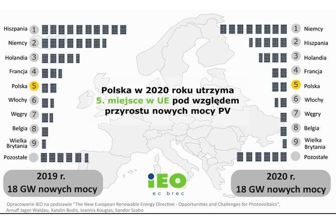 Rynek fotowoltaiki w Polsce 2020 – raport IEO