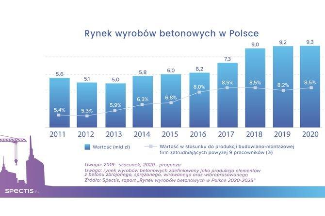 Wartość rynku wyrobów betonowych w Polsce do 2022 r.