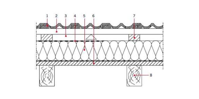 Stropodachy strome z izolacją termiczną układaną na krokwiach