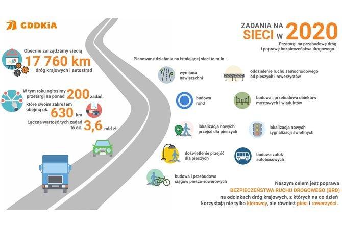 Poprawa bezpieczeństwa na istniejącej sieci dróg - plany GDDKiA na 2020 rok