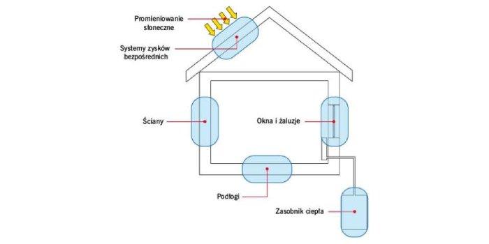 Zastosowania materiałów zmiennofazowych (PCM) w budownictwie
