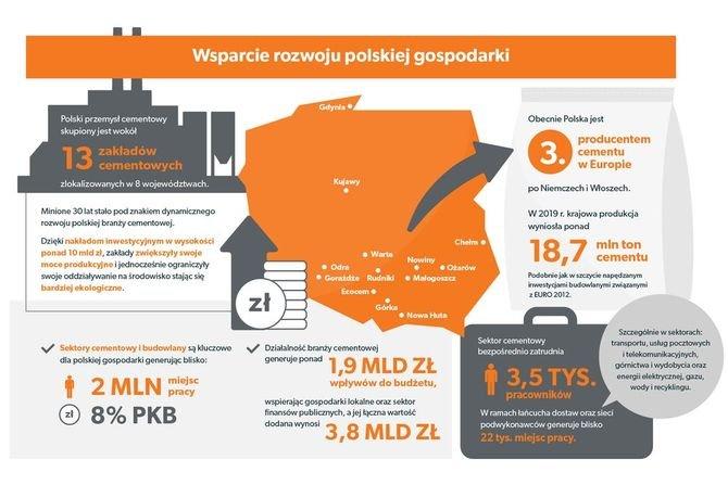 Wpływ przemysłu cementowego na polską gospodarkę