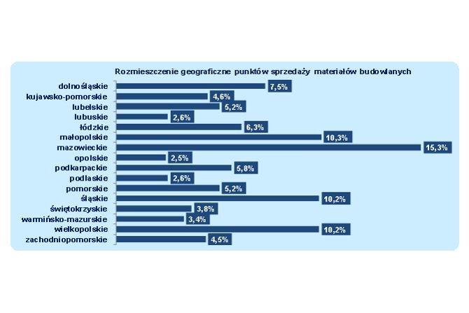 Rynek dystrybucji materiałów budowlanych w 2020 r.