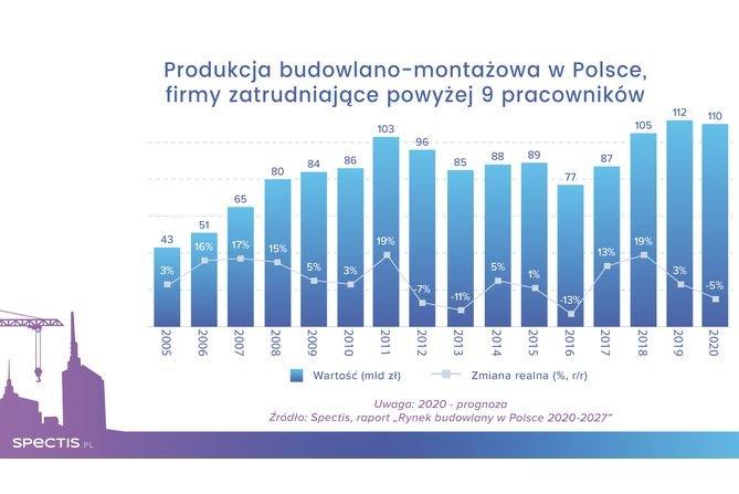 W 2020 roku rynek budowlany w Polsce skurczy się o 3–5%