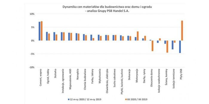 Ceny materiałów budowlanych w grudniu 2020 r.
