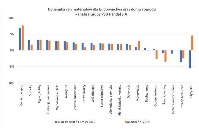 Ceny materiałów dla budownictwa oraz domu i ogrodu w listopadzie 2020 r.