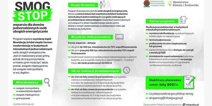 Program Stop Smog – porozumienie o współpracy