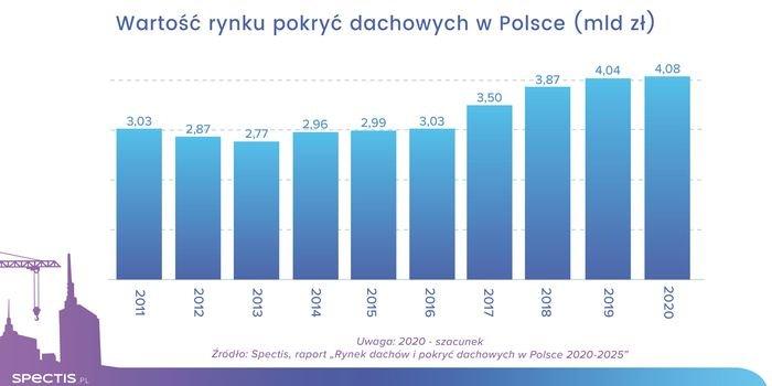 Rynek pokryć dachowych w Polsce