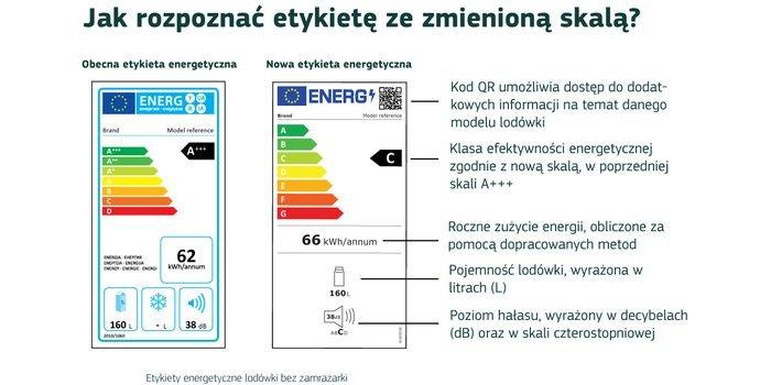 Nowe unijne etykiety energetyczne od dnia 1 marca 2021 r.
