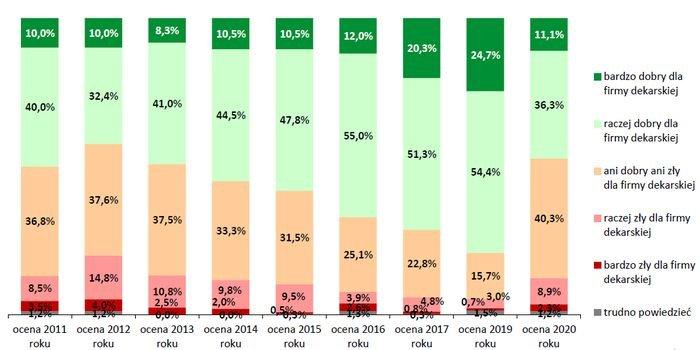 Popyt na usługi dekarskie nie zmieni się w 2021 roku