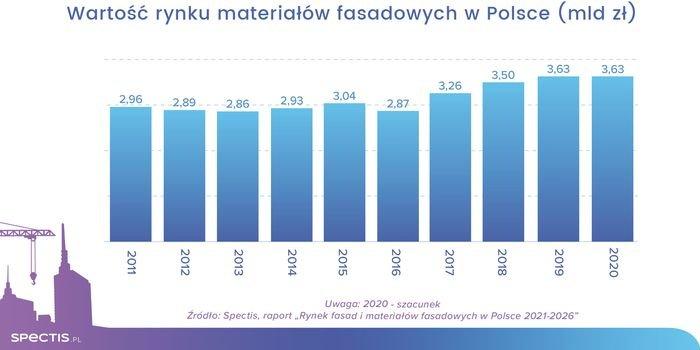 Wartość rynku materiałów fasadowych w Polsce