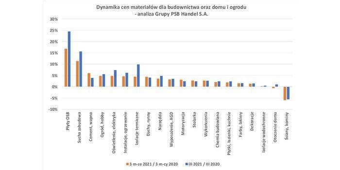 Ceny materiałów dla budownictwa w marcu 2021 roku – analiza PSB