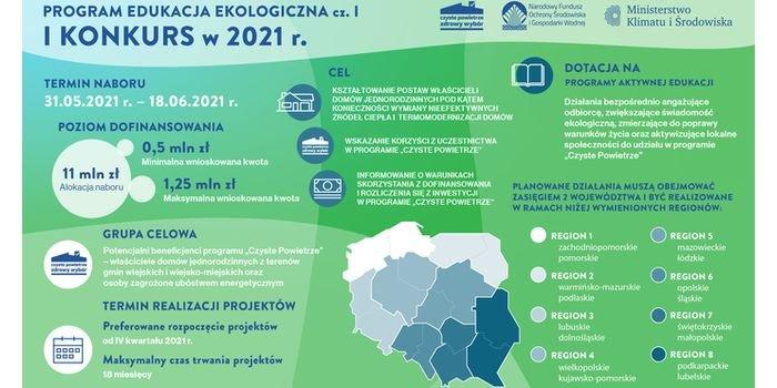 11 mln zł od NFOŚiGW na programy aktywnej edukacji ekologicznej