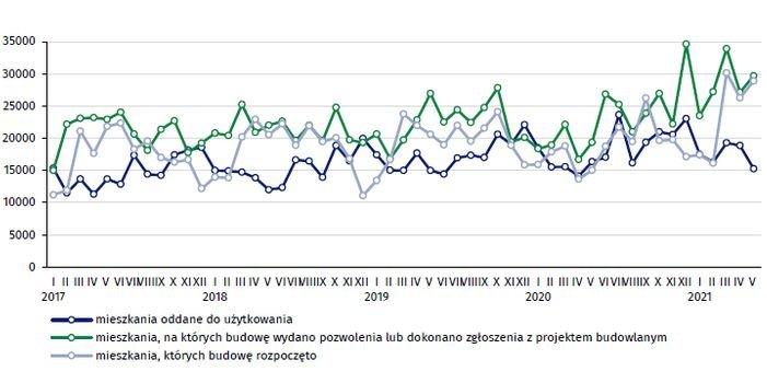 Budownictwo mieszkaniowe w okresie I–V 2021 r.
