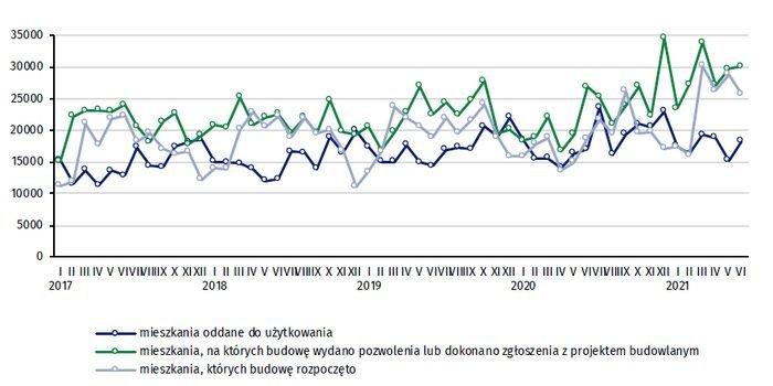 Budownictwo mieszkaniowe w okresie I–VI 2021 r.