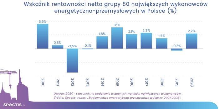 Duży potencjał budownictwa energetyczno-przemysłowego w Polsce