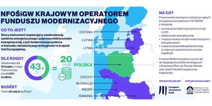 Polska głównym beneficjentem Funduszu Modernizacyjnego