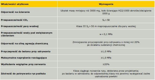 Ochrona konstrukcji żelbetowych w obiektach rolniczych – wymagania norm i wytycznych ITB Protection of reinforced concrete structures in agricultural buildings in the view of the requirements of the ITB standards and guidelines