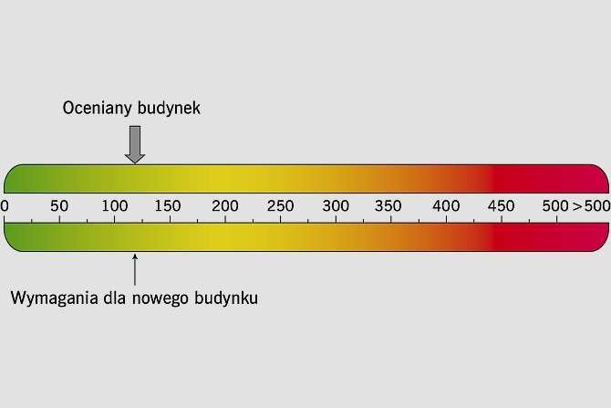 RYS. 1. Graficzna interpretacja wskaźnika rocznego zapotrzebowania na nieodnawialną energię pierwotną EP na świadectwie sporządzonym dla budynku Rys. archiwum autorów
