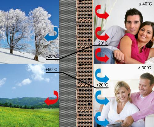 Rysunek 2. Stosując styropian można zaoszczędzić na kosztach ogrzewania w zimie, a latem na kosztach klimatyzacji.